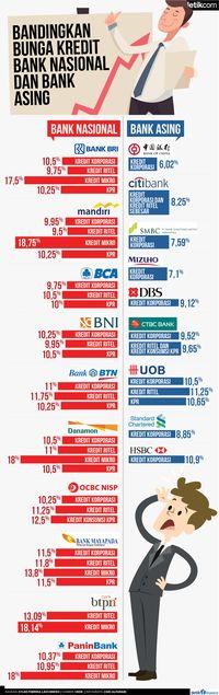 Bunga Kredit Bank Nasional dan Asing, Mana Lebih Murah?
