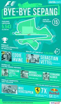 F1 Mengucap Selamat Tinggal pada Sepang