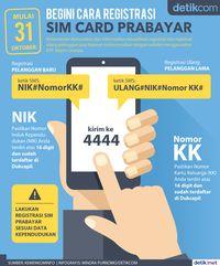 Bahaya! Registrasi SIM Card Jangan Ungkap Nama Ibu Kandung