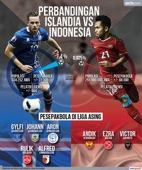 Islandia Saja Bisa ke Piala Dunia, Indonesia Kapan?