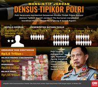 Densus Tipikor di Antara Hasrat Tito dan Syahwat DPR
