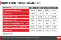 Di Bawah Bendera Investasi ala Jokowi