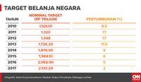 Rayuan Jokowi Demi Gemukkan Pundi Pajak (EMBARGO)