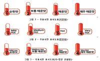 Wah, Mie Instan Korea Akan Punya Label Tingkat Kepedasan!