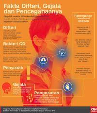 Pemprov DKI Akan Gelontorkan Rp70 M untuk Vaksin Difteri