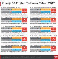 Catatan Merah Saham Lapis Dua dan Tiga di Tahun 2017