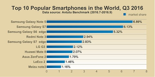Ponsel Paling Populer Adalah...